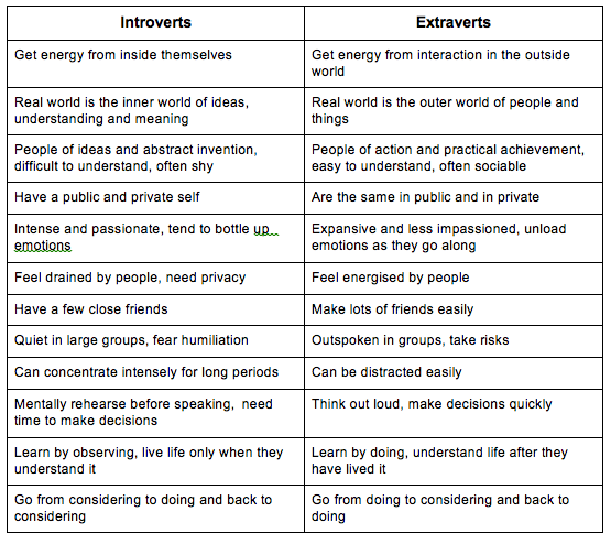 the gifted introvert high ability essentidifferences introverts extraverts